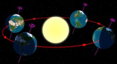 Earth Moving round Sun